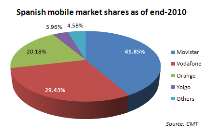 spain telecom market declines but mvno Mvno-critical-success-factors-gf-25-sep in contrast to branded mvnos which target a broader market a niche mvno focuses on a  spain, sweden, switzerland.