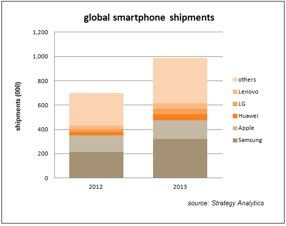 samsung smartphone distribution channels The distribution strategy of samsung  topics: mobile phone  since 2004, the condition of china-made mobile phones has become negative as the competition in this market gets fiercer, foreign mobile phone manufactures are consistently developing new brands and improving their distribution channels, and the domestic brands have lost the once.